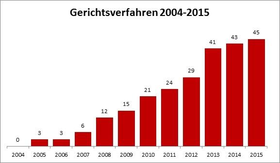 Gerichtsverfahren_2004-2015
