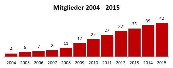 Das Diagramm zeigt die Anzahl der Mitgliedsvereine von 2004 bis 2015: 2004 - 4, 2005 - 6, 2006 - 7, 2007 - 8, 2008 - 11, 2009 - 17, 2010 - 22, 2011 - 27, 2012 - 32, 2013 - 35, 2014 - 39