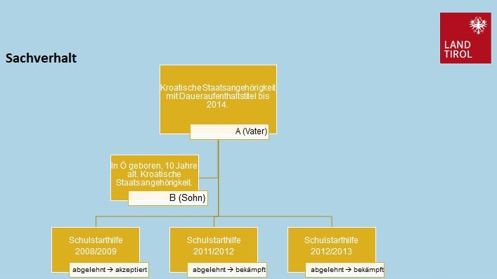 Schematische Darstellung des Verfahrens zur Tiroler Schulstarthilfe.